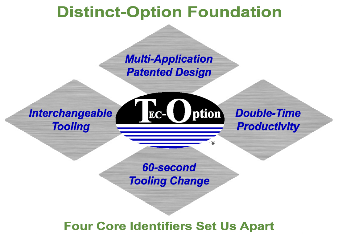 Distinct-Option Foundation