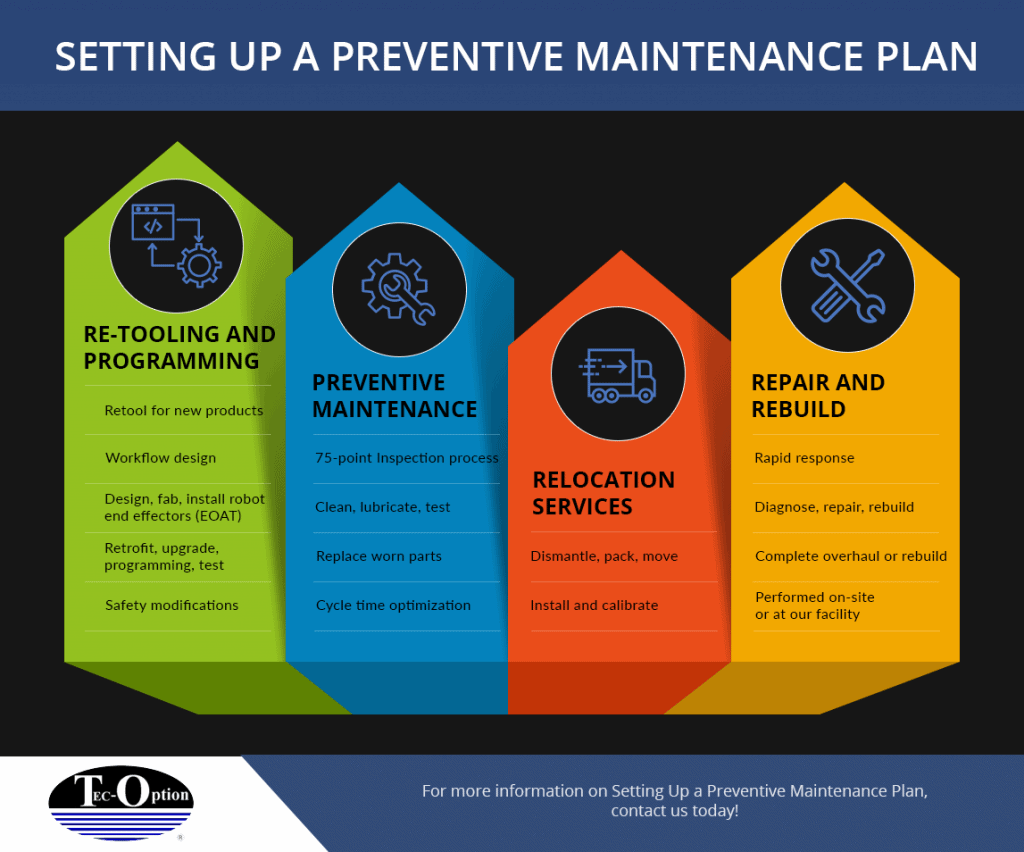 An infographic showing the steps of how to set up a preventive maintenance plan